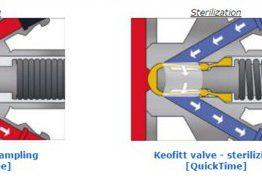 Van lấy mẫu Keoffit M4™